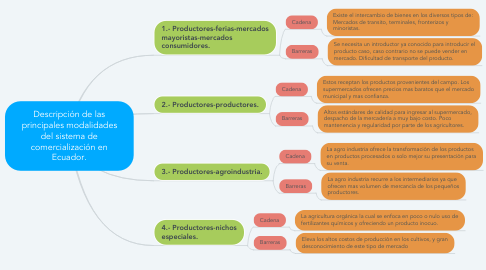 Mind Map: Descripción de las principales modalidades del sistema de comercialización en Ecuador.