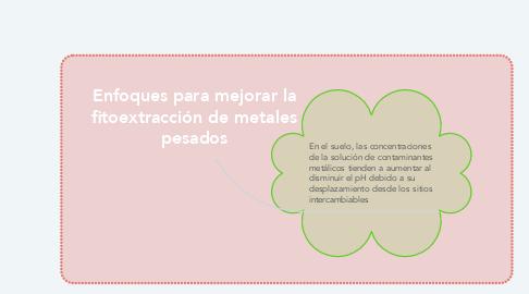 Mind Map: Enfoques para mejorar la fitoextracción de metales pesados