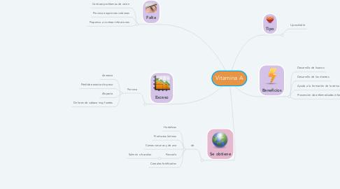 Mind Map: Vitamina A