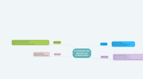Mind Map: ACTIVIDADES DEL PROCESO DE OPERACIONES