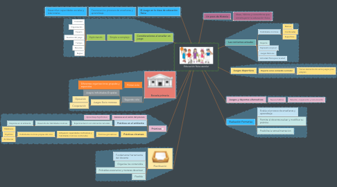 Mind Map: Educación física escolar