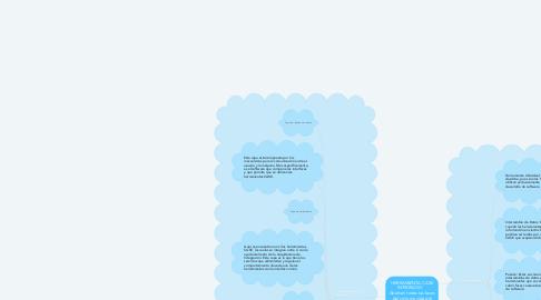 Mind Map: HERRAMIENTA CASE INTEGRADO     Abarcan todas las fases del ciclo de vida del desarrollo de sistemas