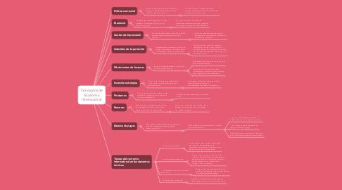 Mind Map: Conceptos de Economía Internacional
