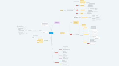 Mind Map: Teoría de Organización Estructural de la  Personalidad