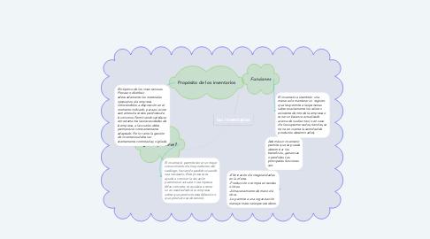 Mind Map: los inventarios