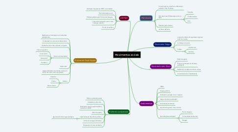 Mind Map: Declaração Universal dos Direitos Humanos