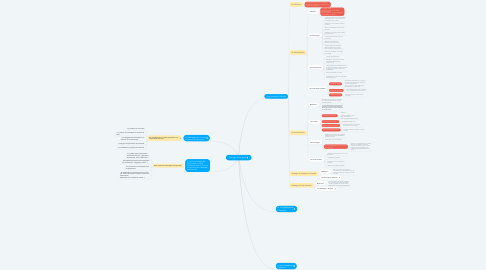 Mind Map: Strategie d'Entreprise