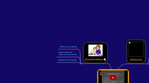 Mind Map: TEXTO NARRATIVO