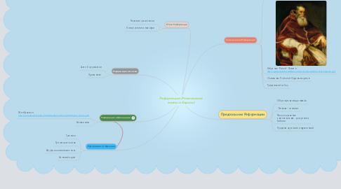 Mind Map: Реформация (Религиозные войны в Европе)