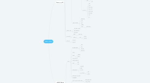 Mind Map: گرافیک محیطی