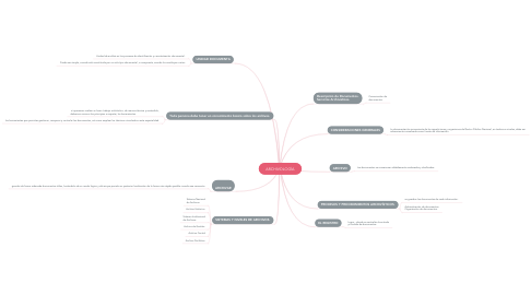 Mind Map: ARCHIVOLOGÍA