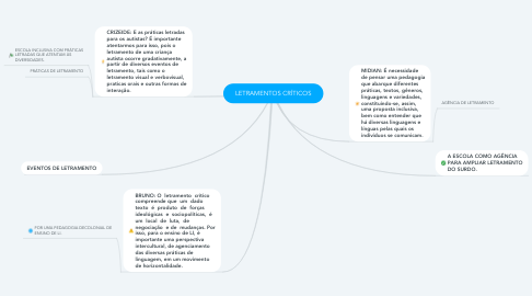Mind Map: LETRAMENTOS CRÍTICOS