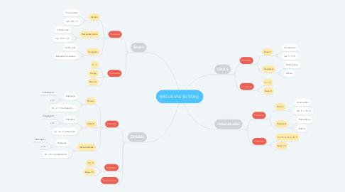 Mind Map: BROJEVNI SUSTAVI