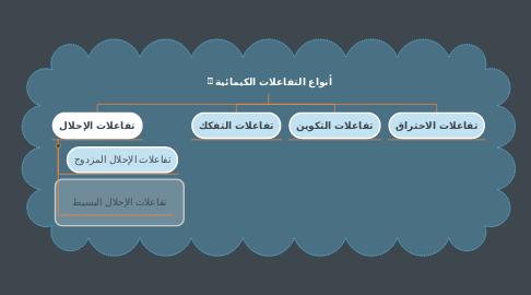 Mind Map: أنواع التفاعلات الكيمائية🧪