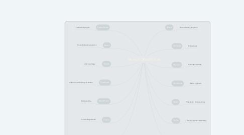 Mind Map: Microsoft Office365 Tools