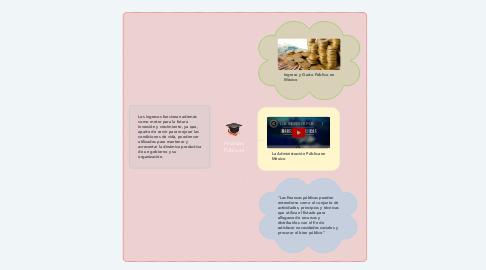 Mind Map: Finanzas Públicas