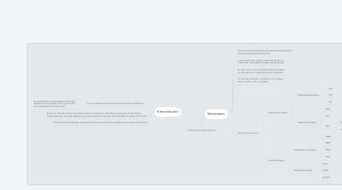 Mind Map: Modulación / Demodulación