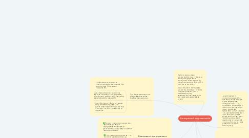 Mind Map: Електронний документообіг