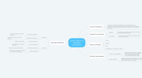 Mind Map: Comercializacion y pequeños productores