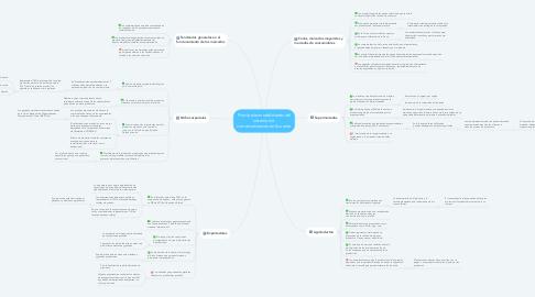 Mind Map: Principales modalidades del sistema de  comercialización en Ecuador