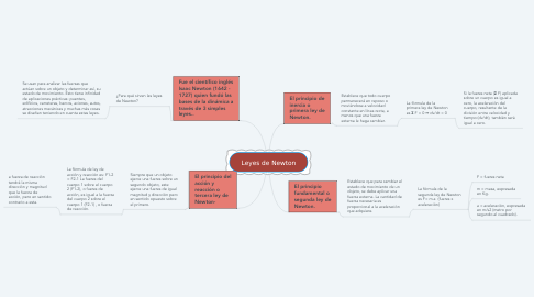 Mind Map: Leyes de Newton