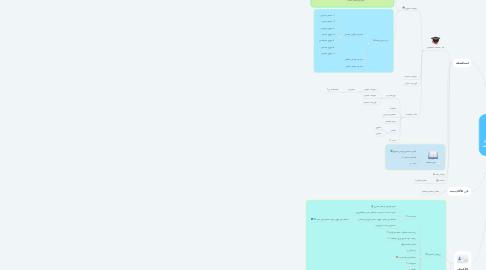 Mind Map: خريطة موقع أكاديمة الحكمة V 1.2