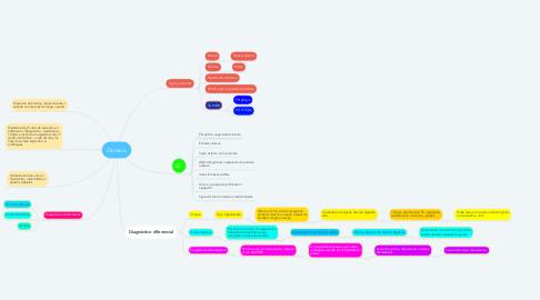 Mind Map: Octavio