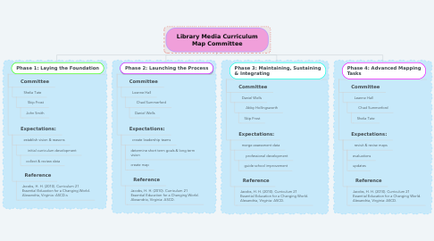 Mind Map: Library Media Curriculum Map Committee