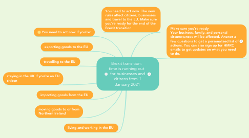 Mind Map: Brexit transition:   time is running out   for businesses and citizens from 1 January 2021