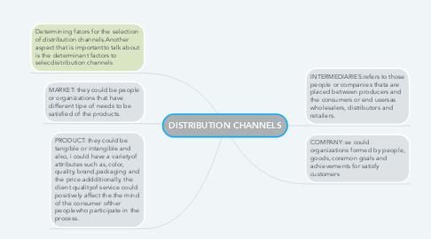 Mind Map: DISTRIBUTION CHANNELS