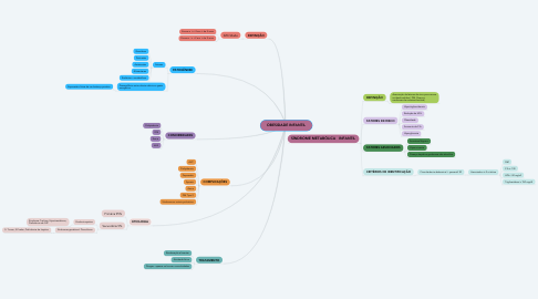 Mind Map: OBESIDADE INFANTIL