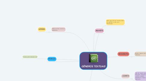 Mind Map: GÊNEROS TEXTUAIS