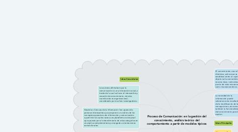 Mind Map: Proceso de Comunicación: en la gestión del conocimiento, análisis teórico del comportamiento a partir de modelos típicos