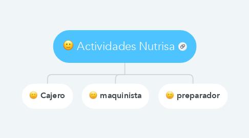 Mind Map: Actividades Nutrisa