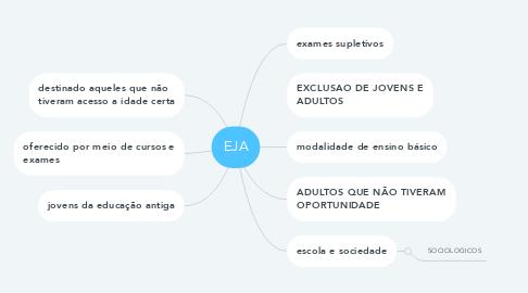 Mind Map: EJA