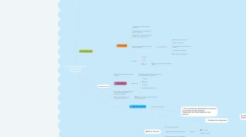 Mind Map: La Comercialización y los pequeños productores