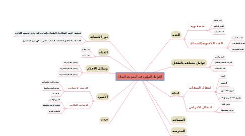 Mind Map: العوامل المؤثره في النمو بعد الميلاد