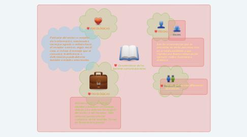 Mind Map: Características de las barreras comunicacionales