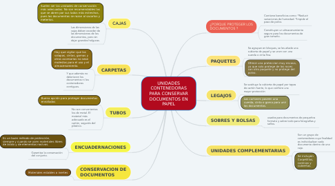 Mind Map: UNIDADES CONTENEDORAS PARA CONSERVAR DOCUMENTOS EN PAPEL