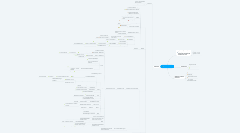 Mind Map: Interacciones fármaco-nutrimentos