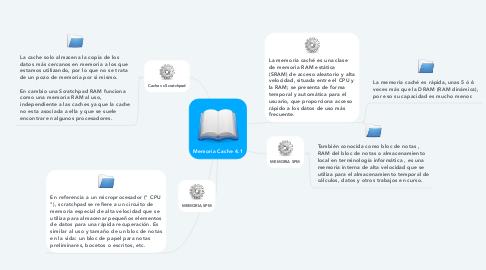 Mind Map: Memoria Cache 4.1