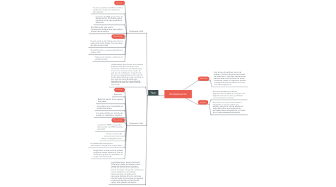 Mind Map: Multiplexación