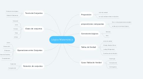 Mind Map: Lógica Matemática
