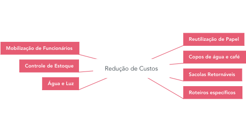 Mind Map: Redução de Custos