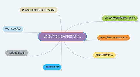 Mind Map: LOGISTICA EMPRESARIAL