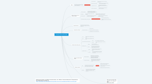 Mind Map: Producto Interno Bruto (PIB)