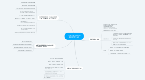 Mind Map: EVALUACION DE DESEMPEÑO