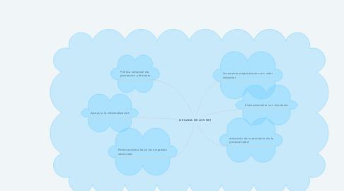 Mind Map: DECADA DE LOS 50S