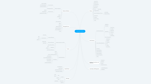 Mind Map: Hospitality Industry