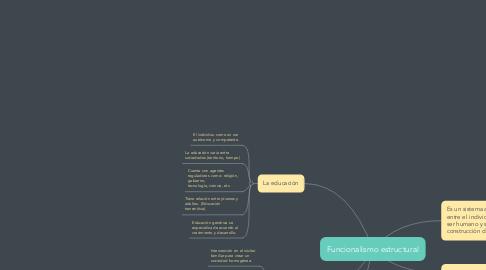 Mind Map: Funcionalismo estructural